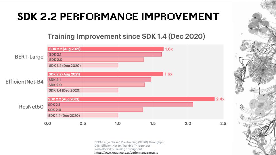 2.2 performance