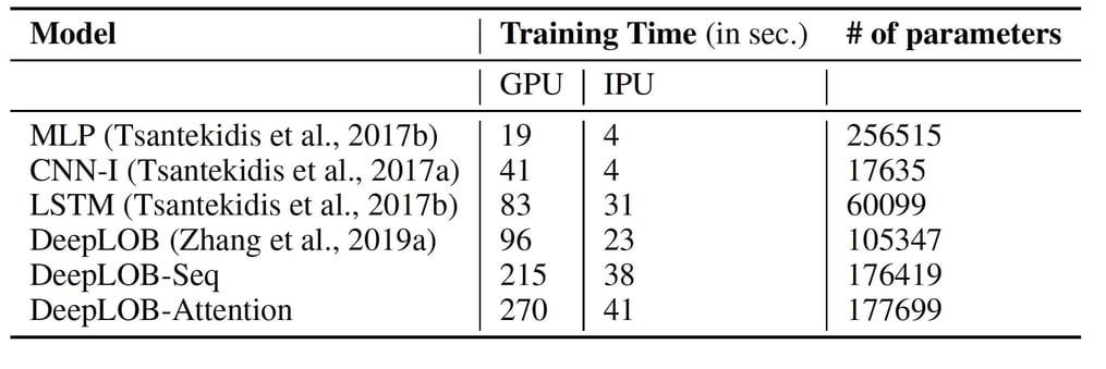 Average training time comparison between IPU and GPU
