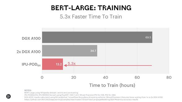 BERT Large Training_December 2020