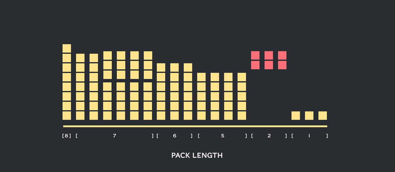 BERT Packing_Header_