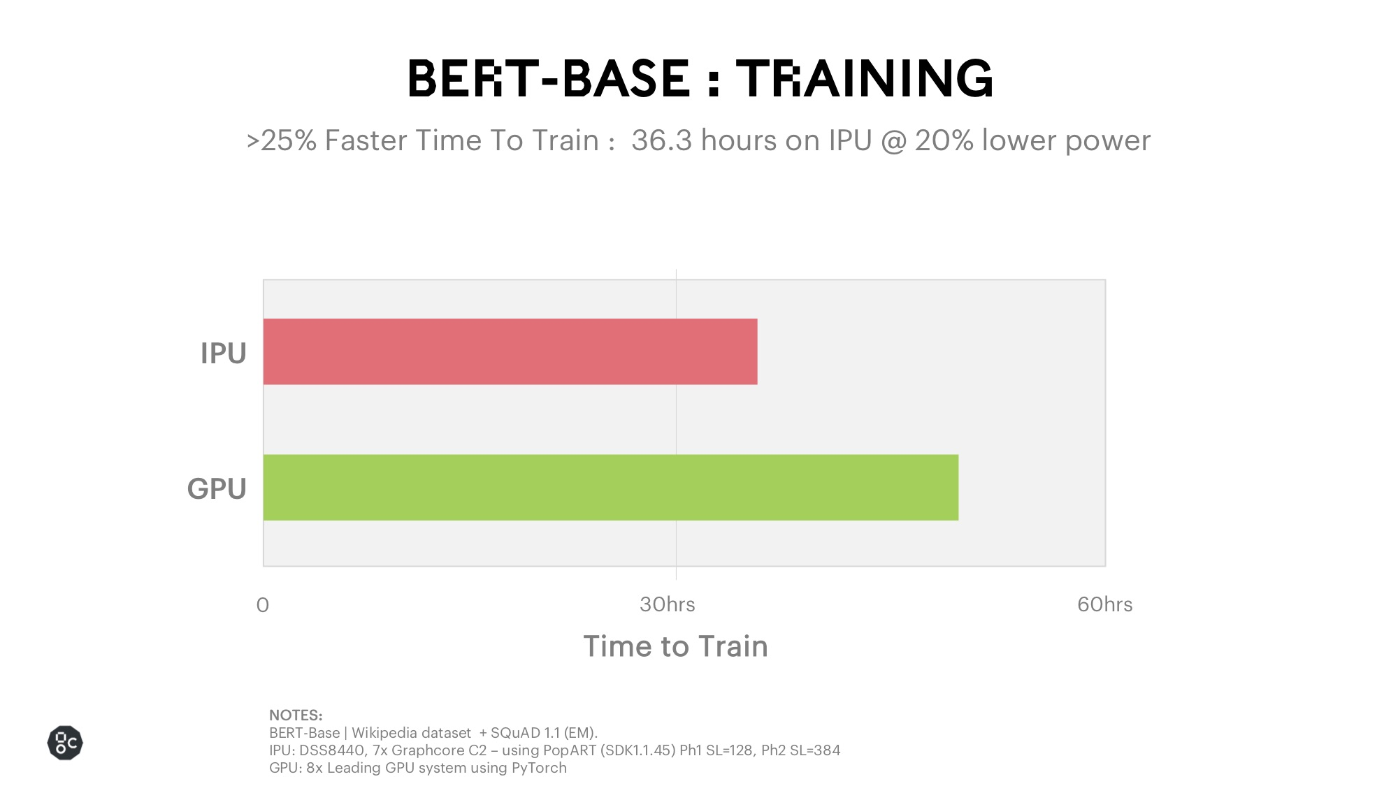 BERT Training_Drug Discovery