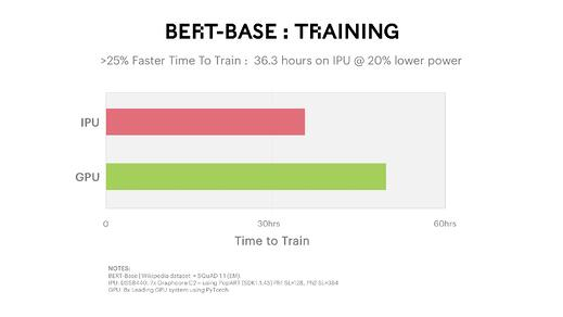 BERT-Base Training Benchmark
