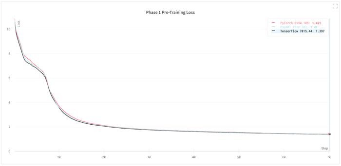 BERT-Large Phase 1 training