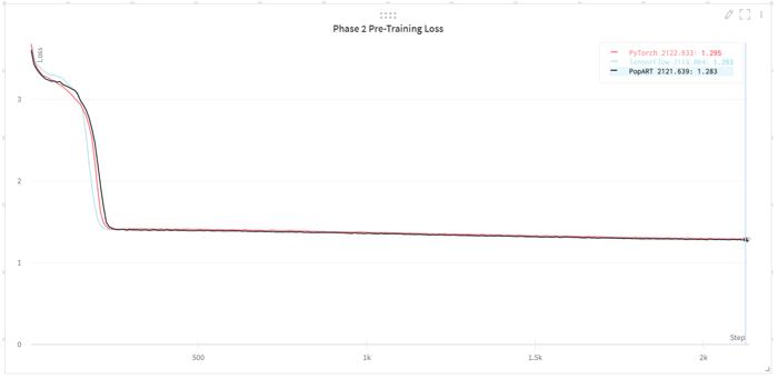 BERT-Large Phase 2 training