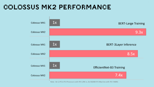 Colossus MK2 Performance Comparison