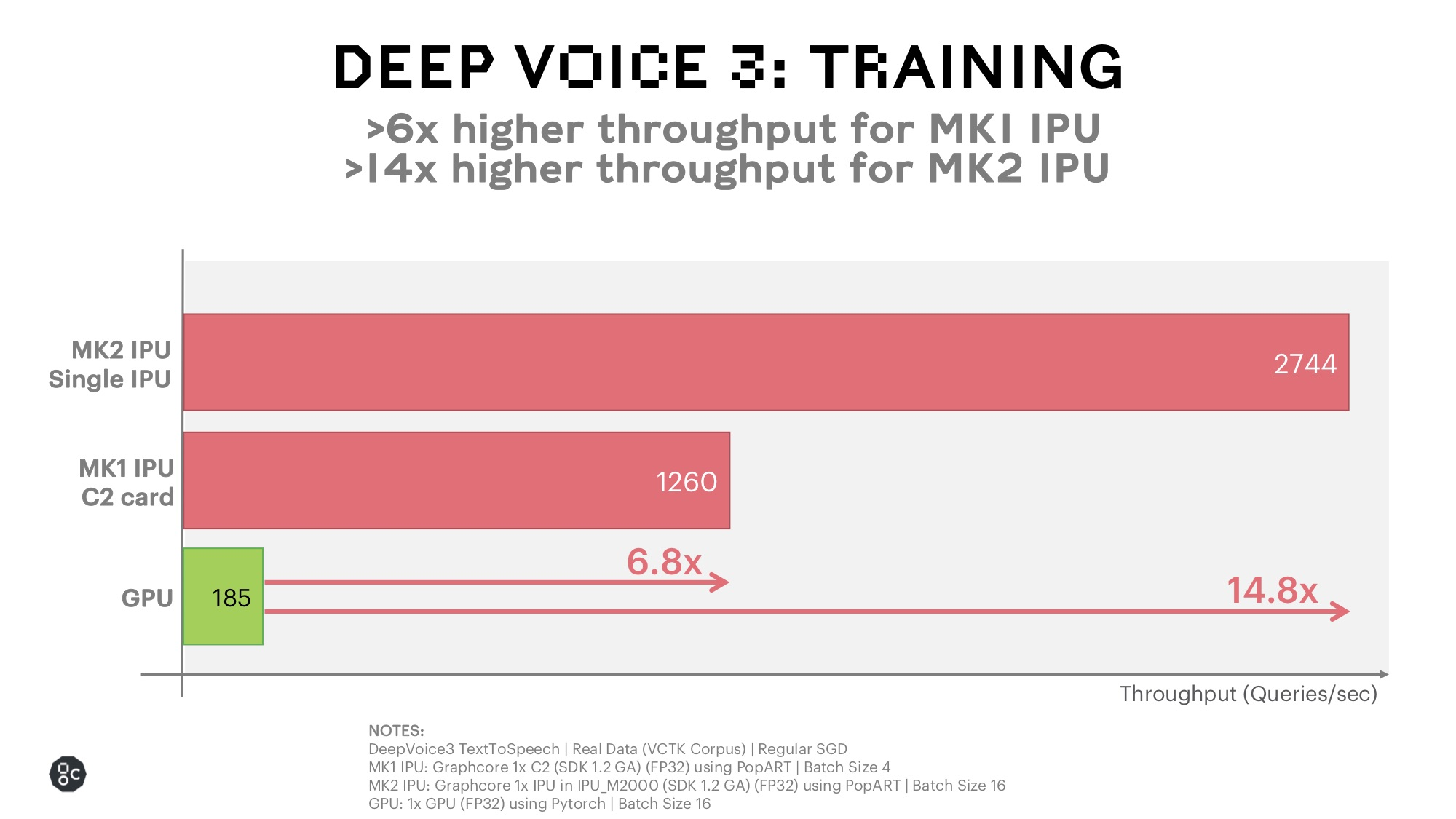 Deep Voice 3 Training on IPU