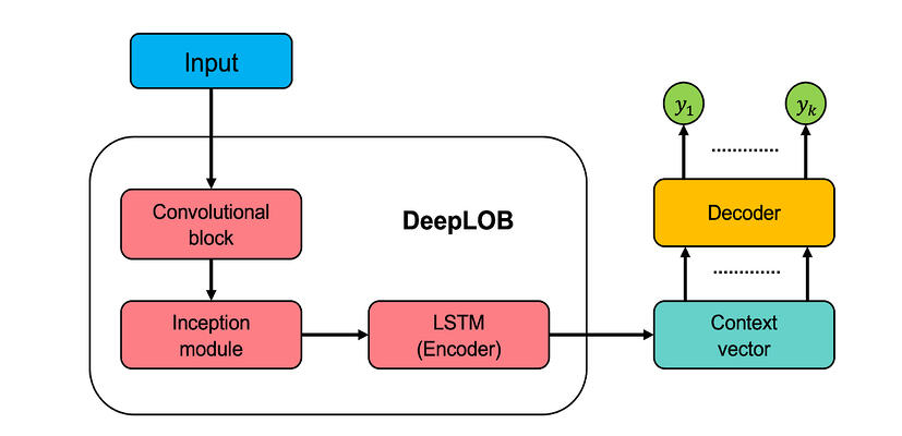 DeepLOB model architecture with encoderdecoder structure
