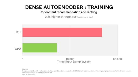 Dense Autoencoder Training Benchmark_Recommenders