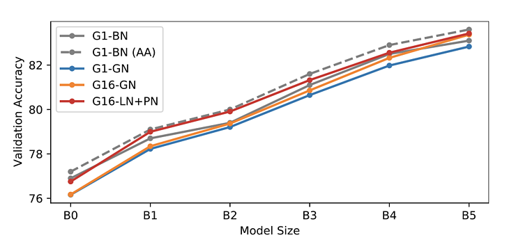 EfficientNet Figure 3