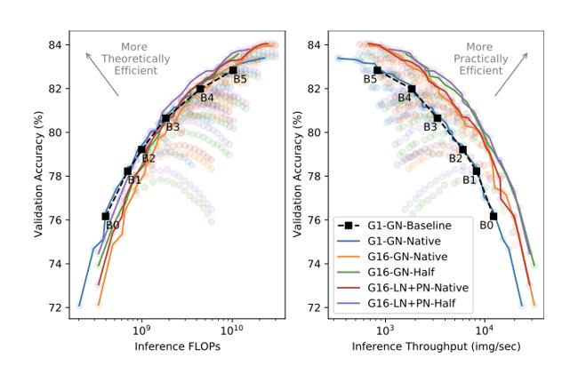 EfficientNet Figure 5