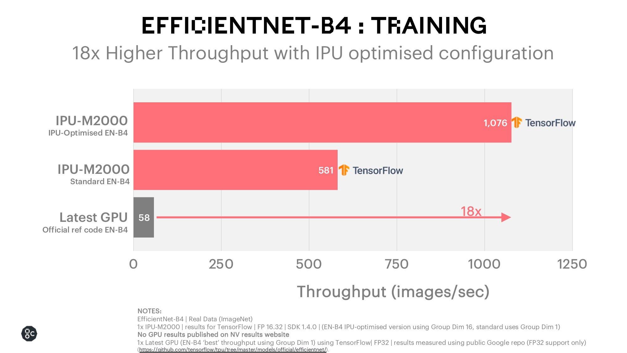 EfficientNet Training IPU optimised_December 2020