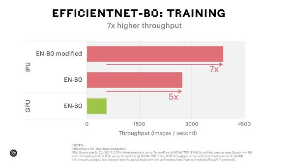 EfficientNet Training Poplar 1.2 release