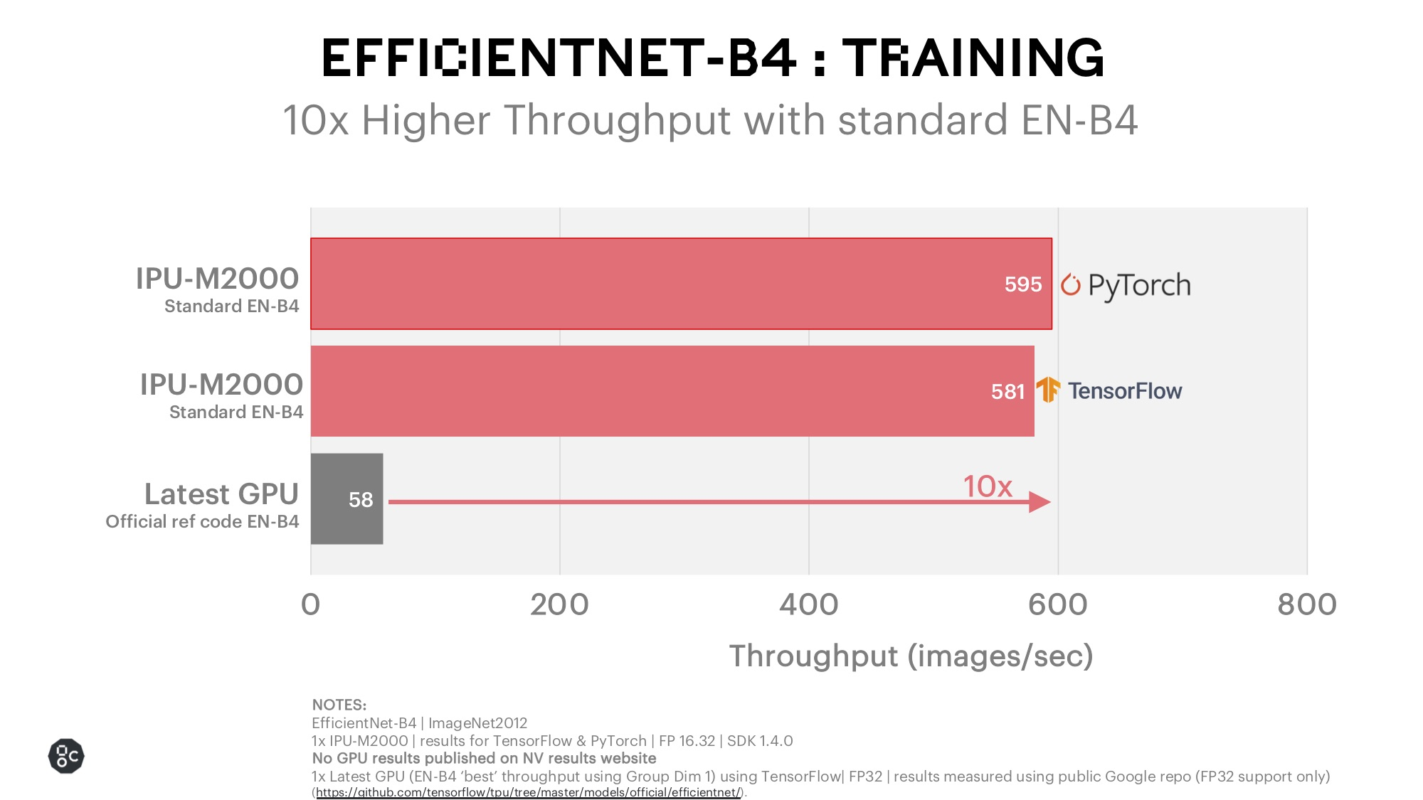 EfficientNet Training PyTorch and TensorFlow_December 2020