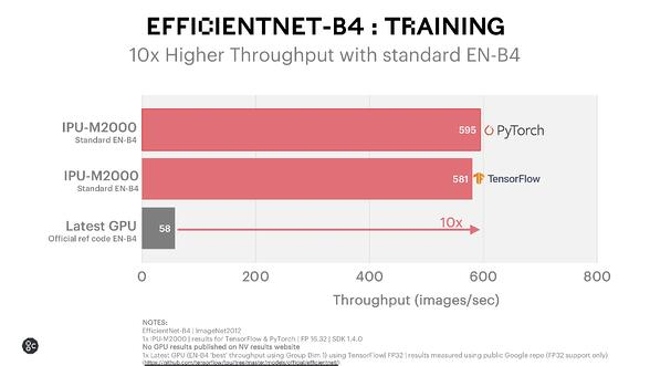 EfficientNet Training PyTorch and TensorFlow_December 2020