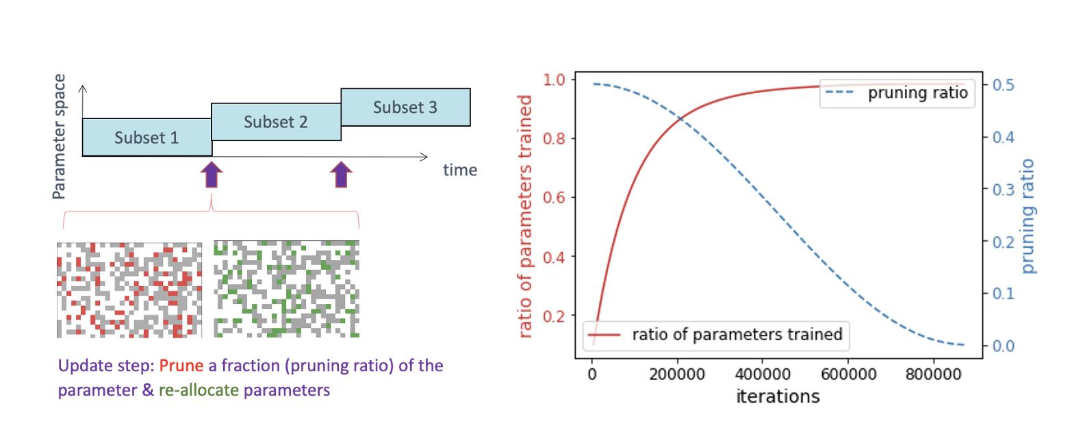 Figure 1 Dynamic Sparsity
