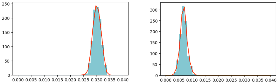 Figure 2_Parameter distributions of the estimated recovery rate of New Zealand and the USA