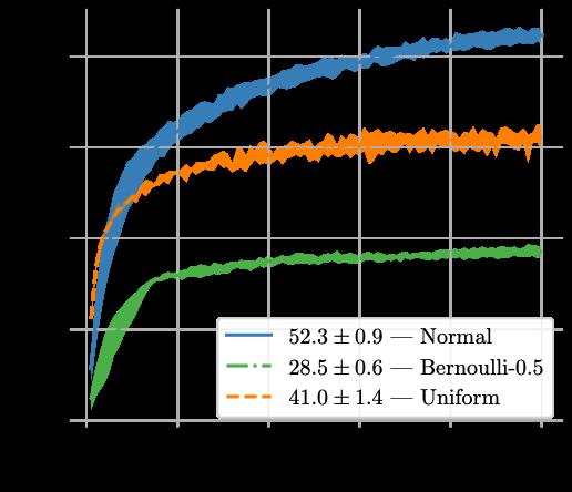 Figure 5_Random Bases