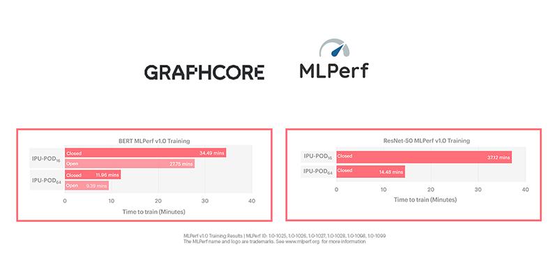 Graphcore MLPerf 2021