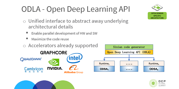 Graphcore announces support for ODLA_preview