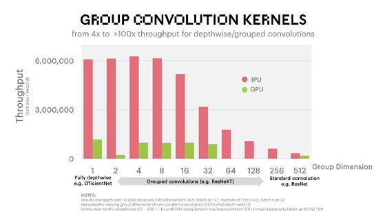 Group Convolution Kernels Benchmark