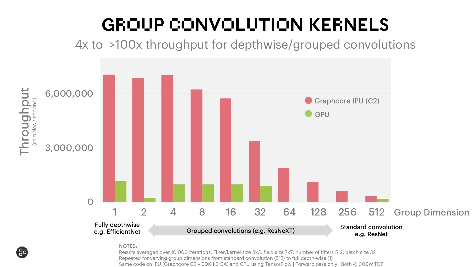 Group Convolutions Benchmark Poplar 1.2 release