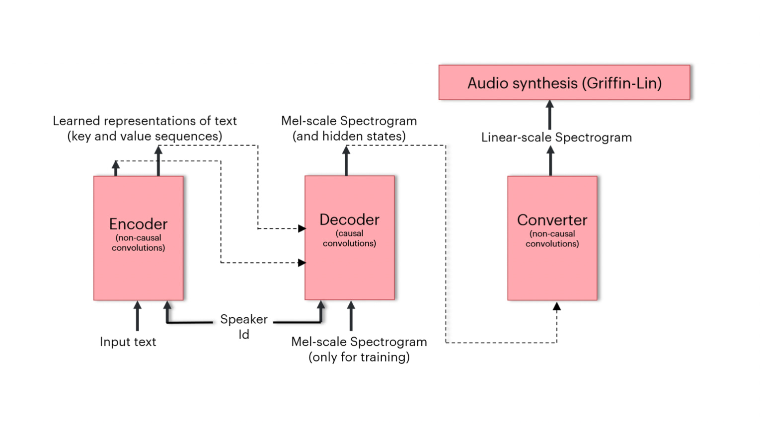 High Level Architecture of the Deep Voice 3 Model