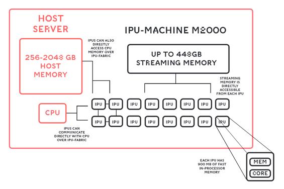 IPU MACHINE STREAMING MEMORY DIAGRAM