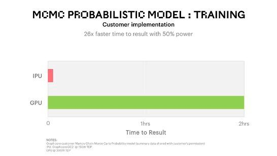 MCMC Probabilistic Model Training Benchmark