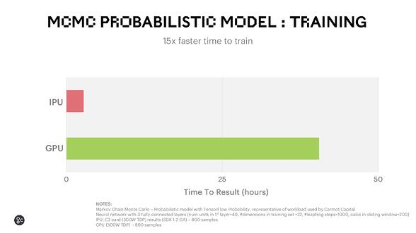 MCMC Probabilistic Model Training