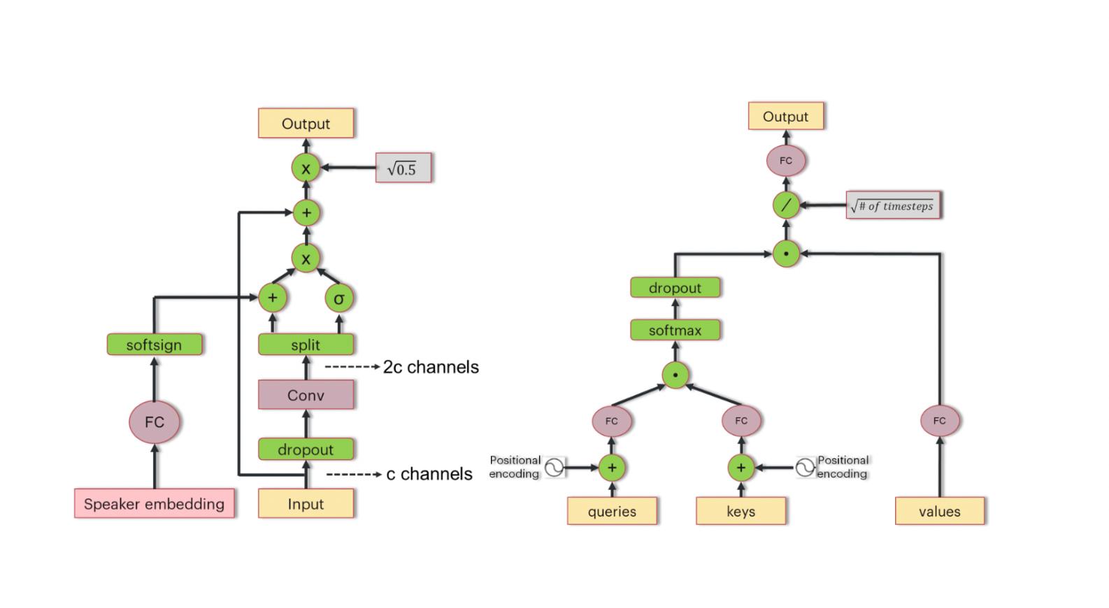 Main Building Blocks of Deep Voice 3 Model