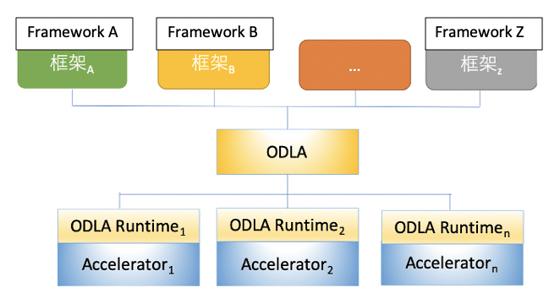 ODLA solution
