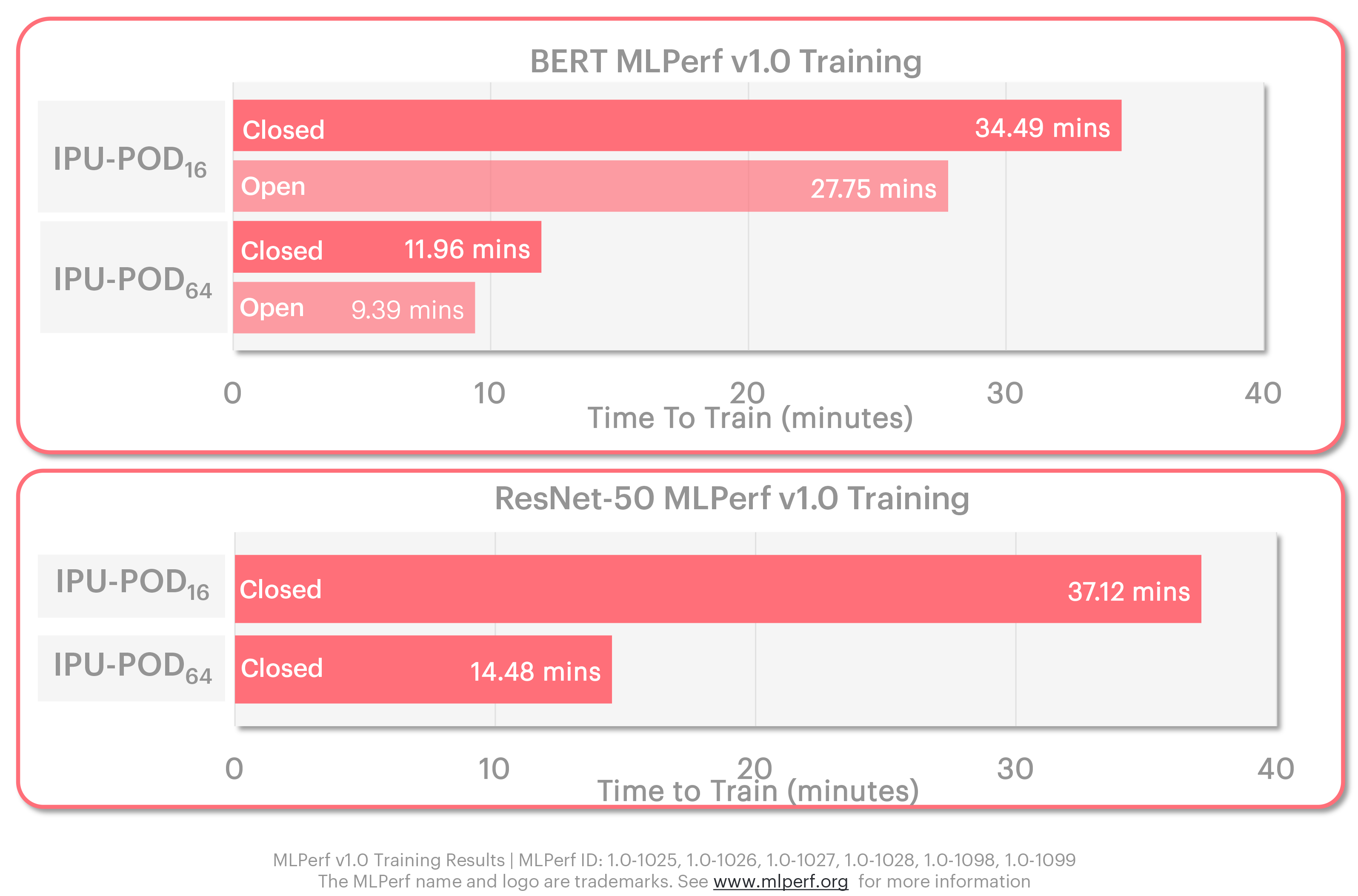Graphcore MLPerf results open and closed divisions