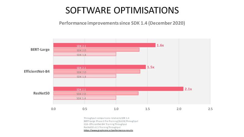 Poplar SDK 2.1 software optimisations for BERT, EfficientNet and ResNet50