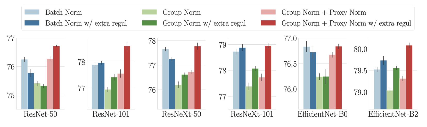 Proxy Norm Figure 4