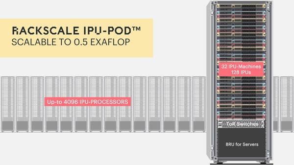 Rackscale IPU-Pod blog