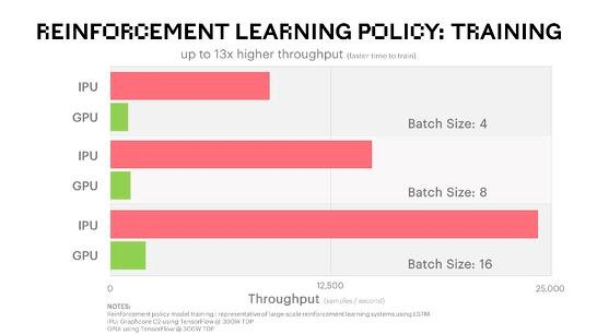 Reinforcement Learning Policy Training Benchmark