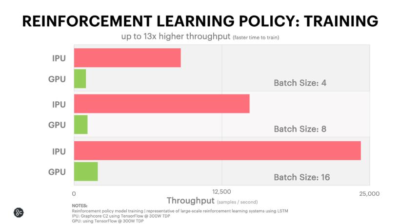 Reinforcement Learning_Deep Model_Graphcore