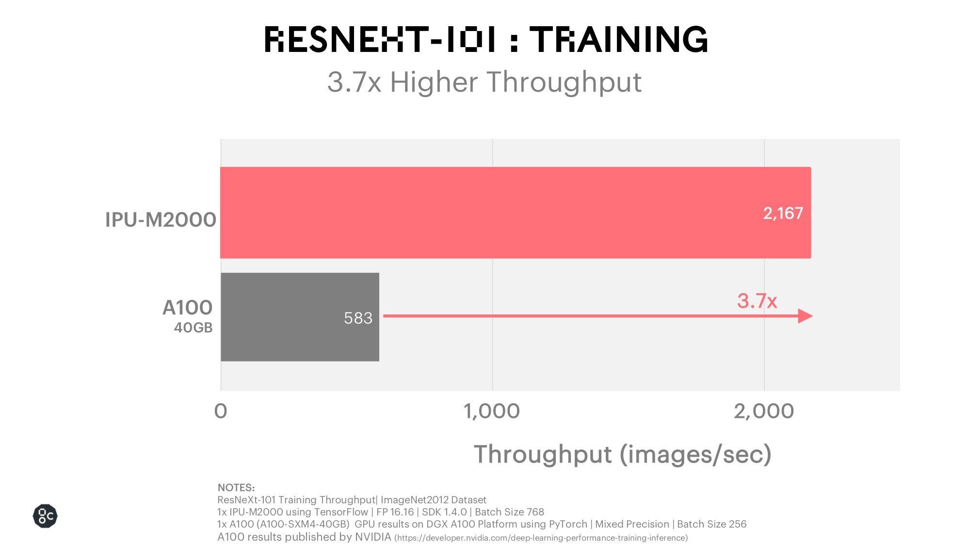 ResNeXt Training_December 2020