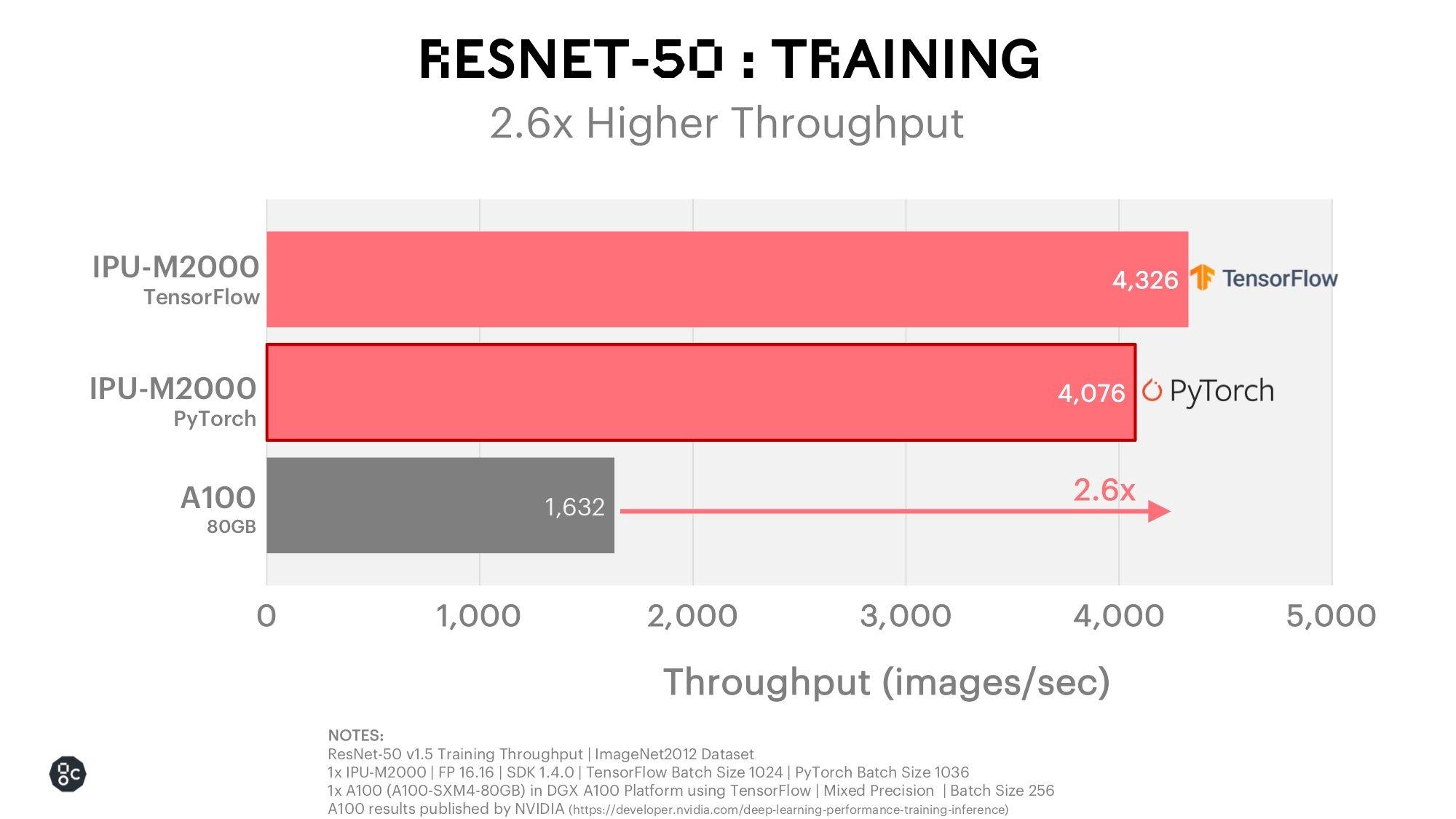 ResNet 50 Training_December 2020