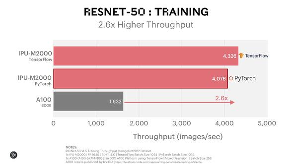 ResNet 50 Training_December 2020