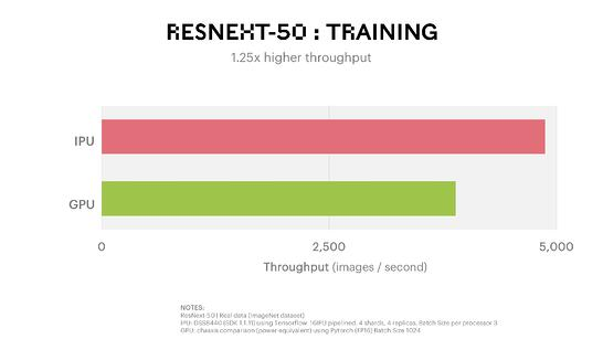 ResNext 50 Training Benchmark