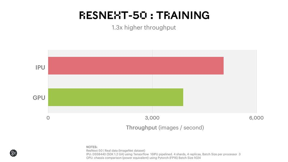 Resnext training poplar 1.2 release