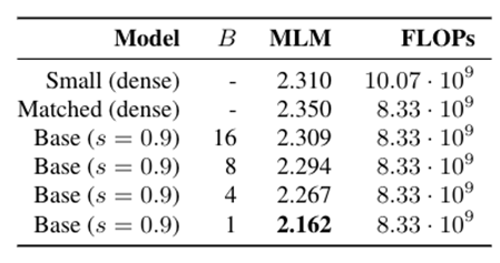 Table 1 Dynamic Sparsity