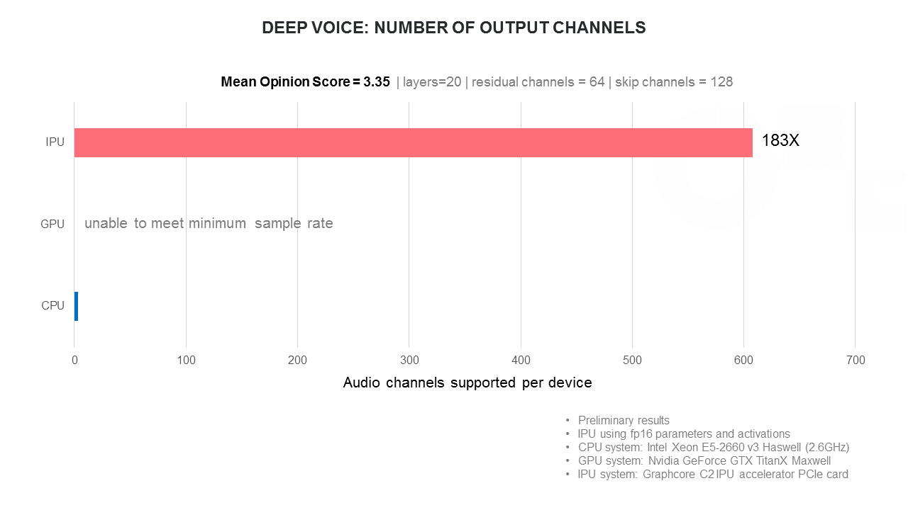 deepvoice-channels.png