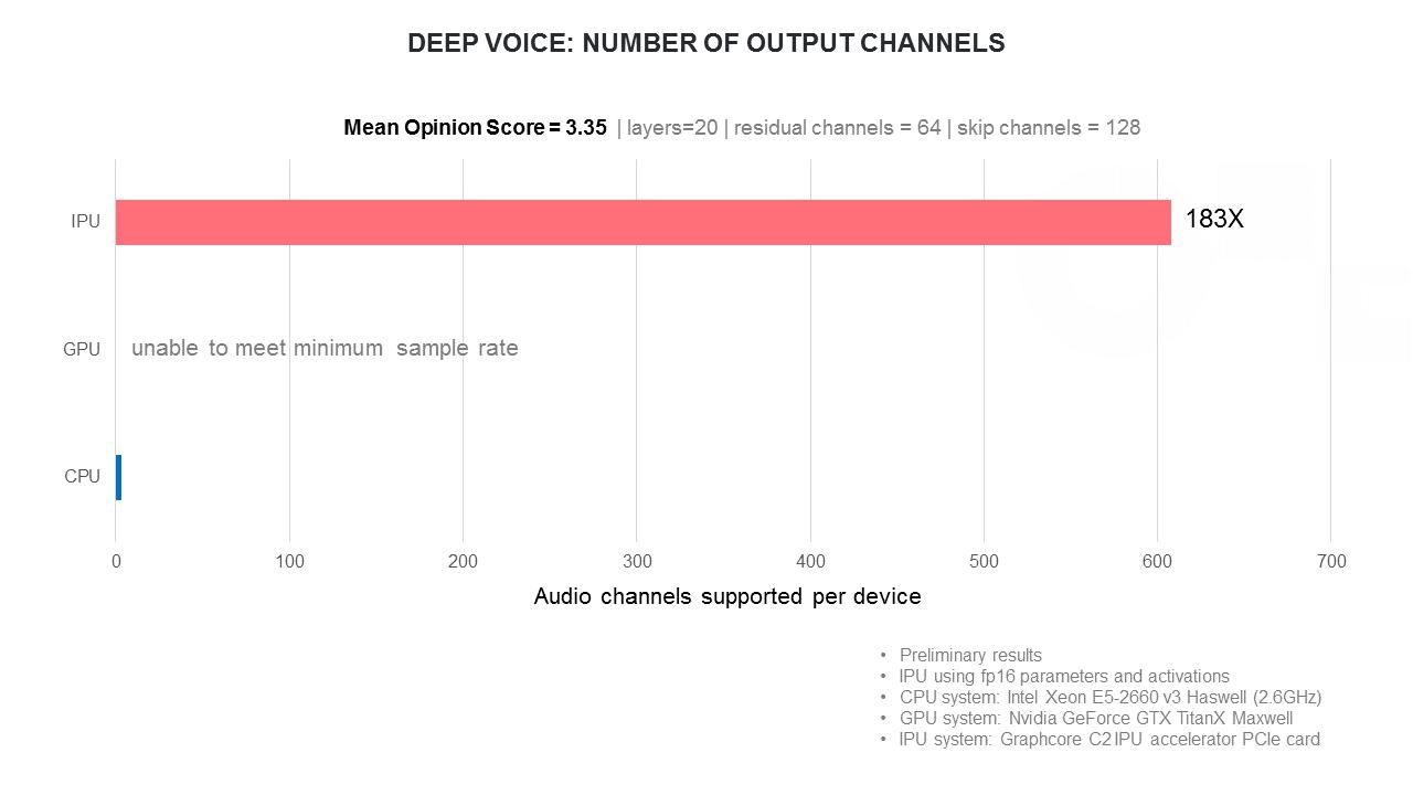 deepvoice-channels.png