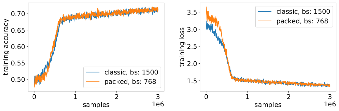batch_correct_learning_curves_samples_accuracy_loss