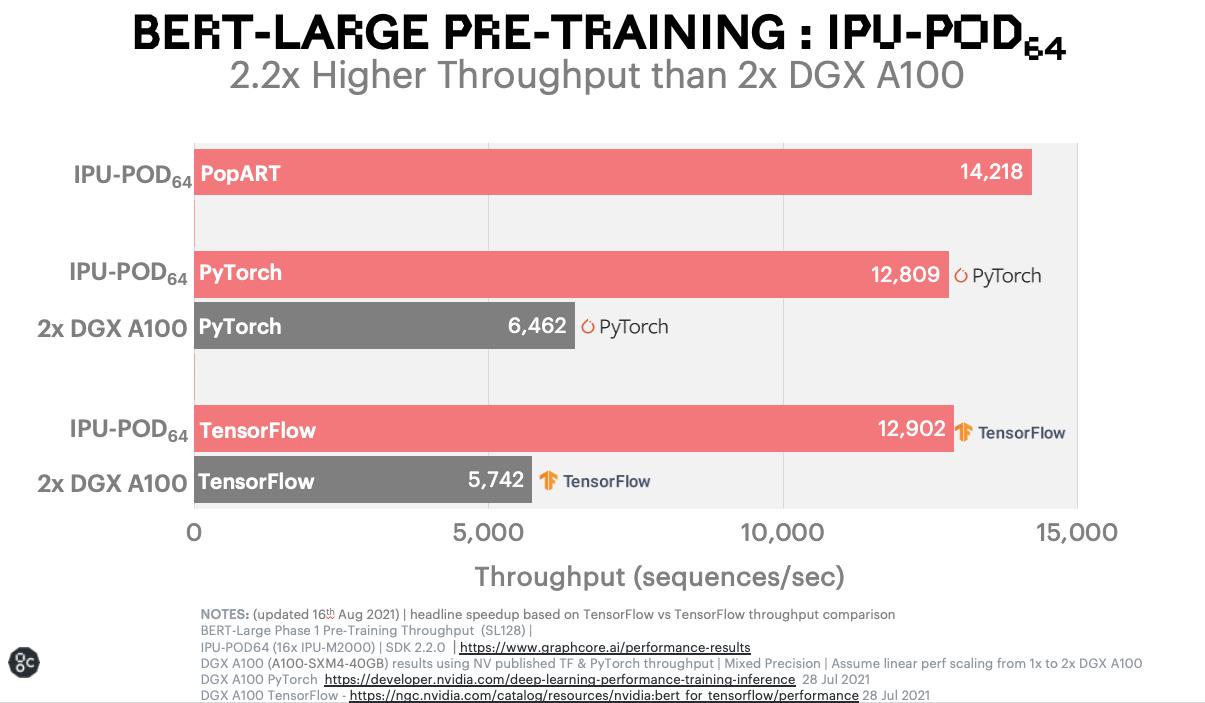 bert large pre training IPU-POD64