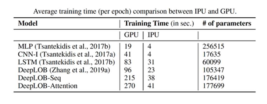 epoch training time between ipu and gpu
