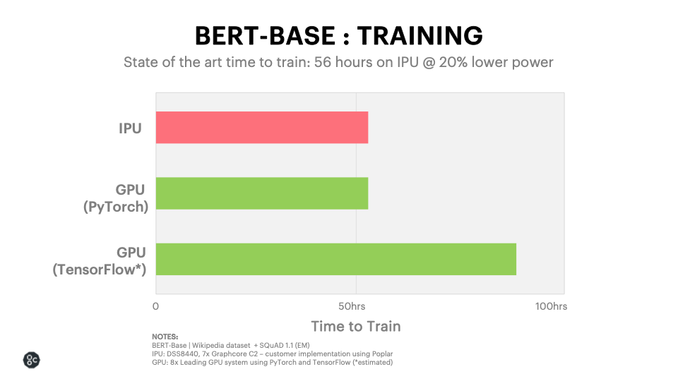 BERT-BASE-TRAINING-TELECOMS