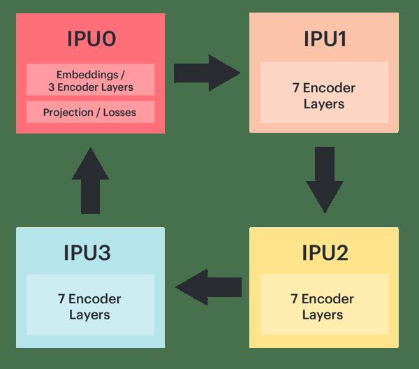 model parallelism bert pipelining on the IPU